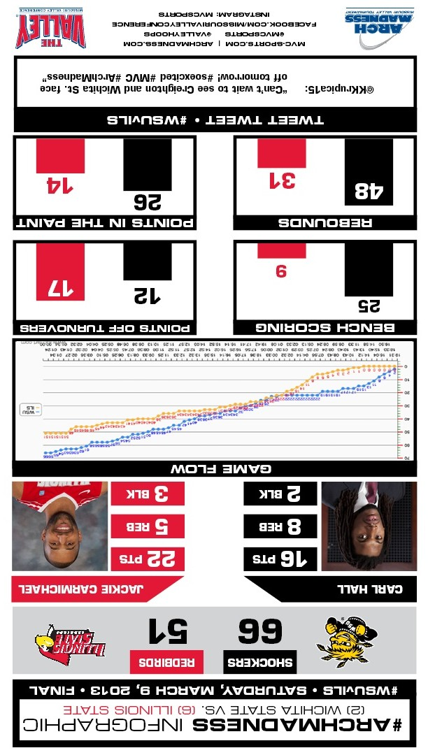 MVCStCharles Infographic: Illinois State